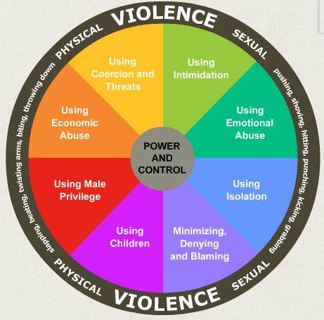 is power the same as violence 2015-8-24  'gender-based violence' and 'violence against women' are terms that are often used interchangeably as most gender-based violence is  an expression of power.